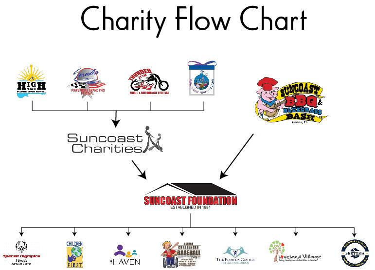 suncoast foundation chart