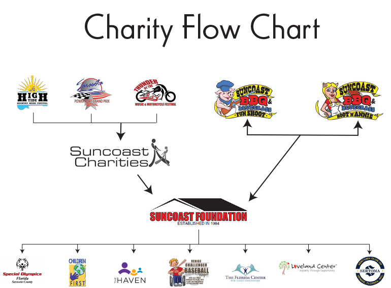 suncoast foundation chart 2021