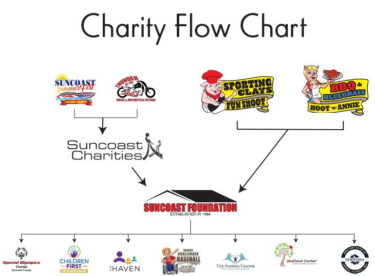 suncoast foundation chart 2021